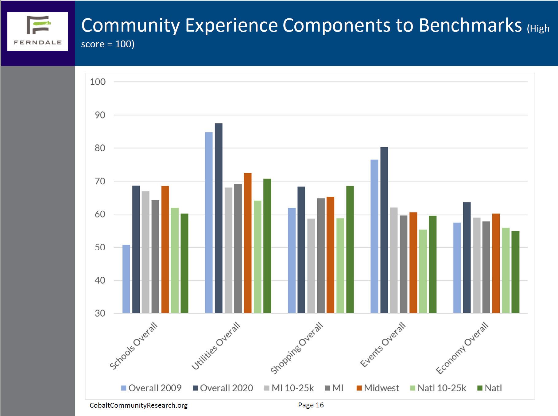 Bar graph showing 19% improvement of community experience related to Schools Overall.